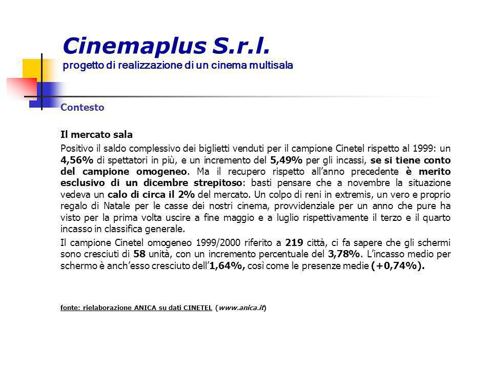 Cinemaplus S.r.l. progetto di realizzazione di un cinema multisala Contesto Il mercato sala Positivo il saldo complessivo dei biglietti venduti per il