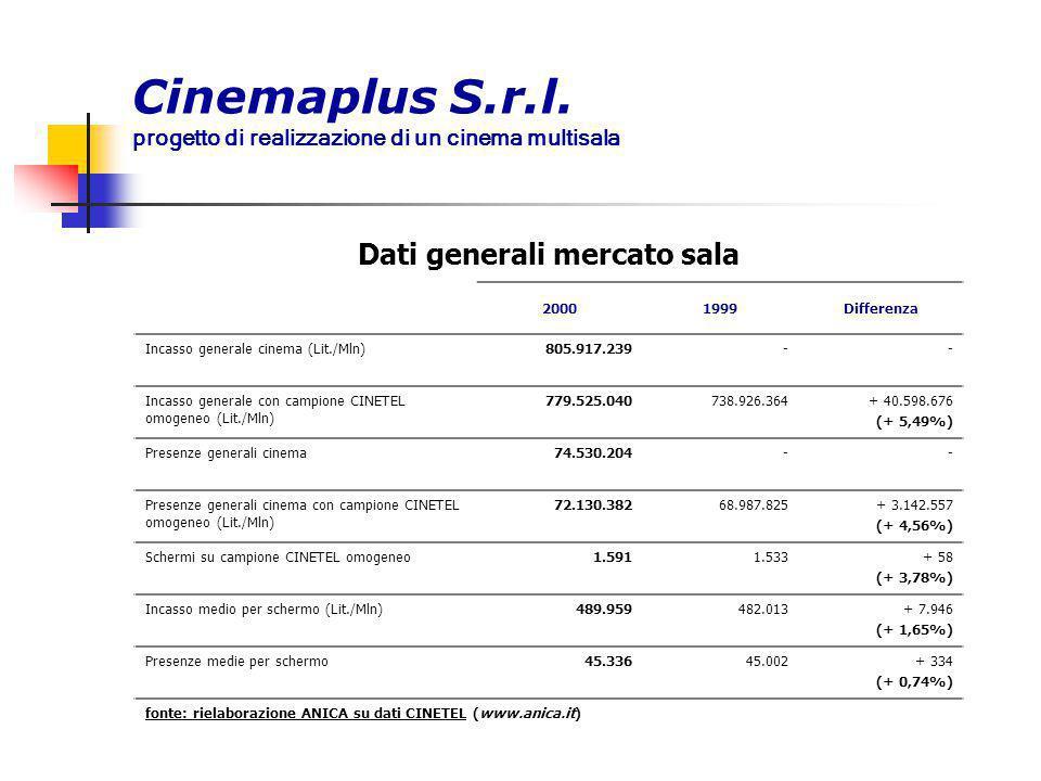 Dati generali mercato sala 20001999Differenza Incasso generale cinema (Lit./Mln)805.917.239-- Incasso generale con campione CINETEL omogeneo (Lit./Mln