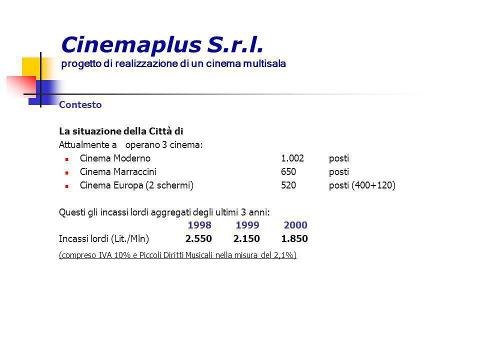 Contesto La situazione della Città di Attualmente a operano 3 cinema: Cinema Moderno1.002 posti Cinema Marraccini650 posti Cinema Europa (2 schermi)52