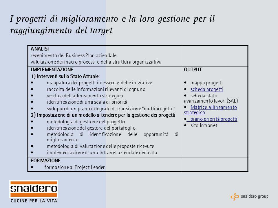 I progetti di miglioramento e la loro gestione per il raggiungimento del target ANALISI recepimento del Business Plan aziendale valutazione dei macro
