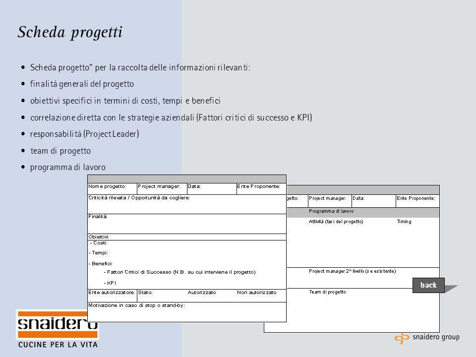 """Scheda progetti Scheda progetto"""" per la raccolta delle informazioni rilevanti: finalità generali del progetto obiettivi specifici in termini di costi,"""