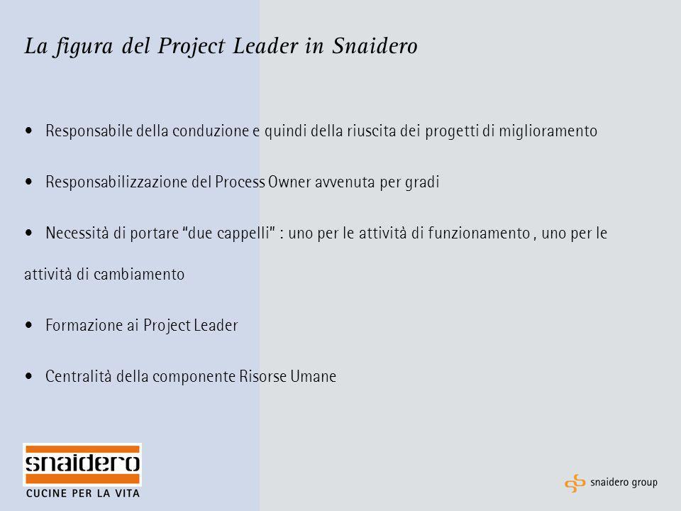 La figura del Project Leader in Snaidero Responsabile della conduzione e quindi della riuscita dei progetti di miglioramento Responsabilizzazione del