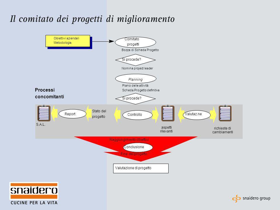 Il comitato dei progetti di miglioramento Stato del progetto S.A.L. Processi concomitanti Comitato progetti Planning Si procede? Bozza di Scheda Proge