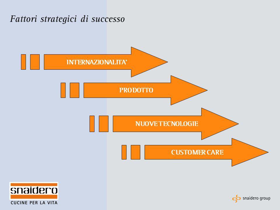 Fattori strategici di successo INTERNAZIONALITA' PRODOTTO NUOVE TECNOLOGIE CUSTOMER CARE