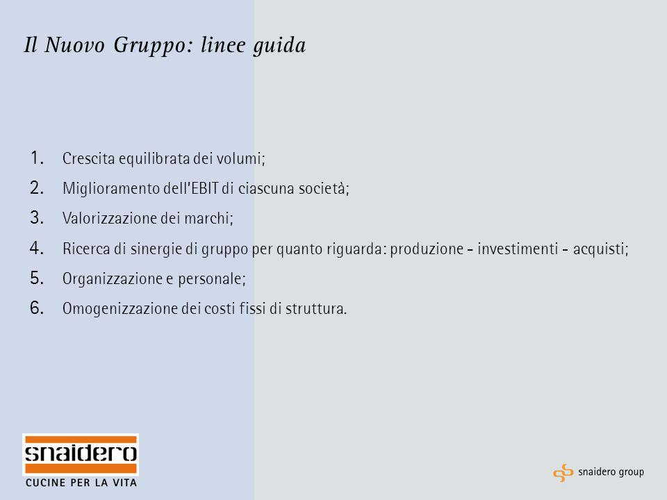 Il Nuovo Gruppo: linee guida 1. Crescita equilibrata dei volumi; 2. Miglioramento dell'EBIT di ciascuna società; 3. Valorizzazione dei marchi; 4. Rice