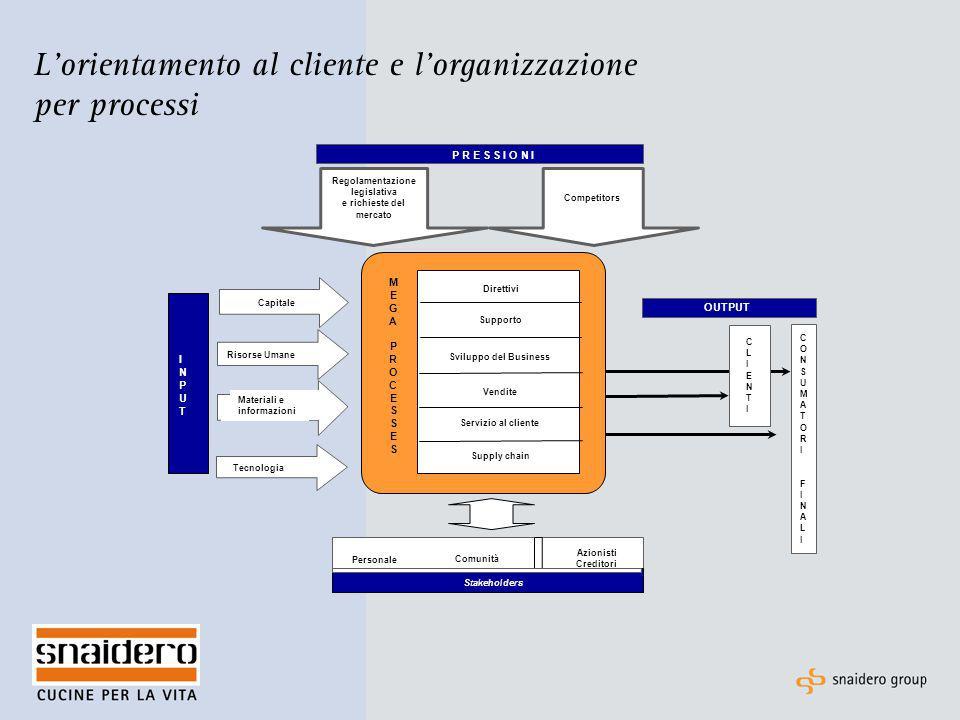 L'orientamento al cliente e l'organizzazione per processi Materiali e informazioni Regolamentazione legislativa e richieste del mercato P R E S S I O