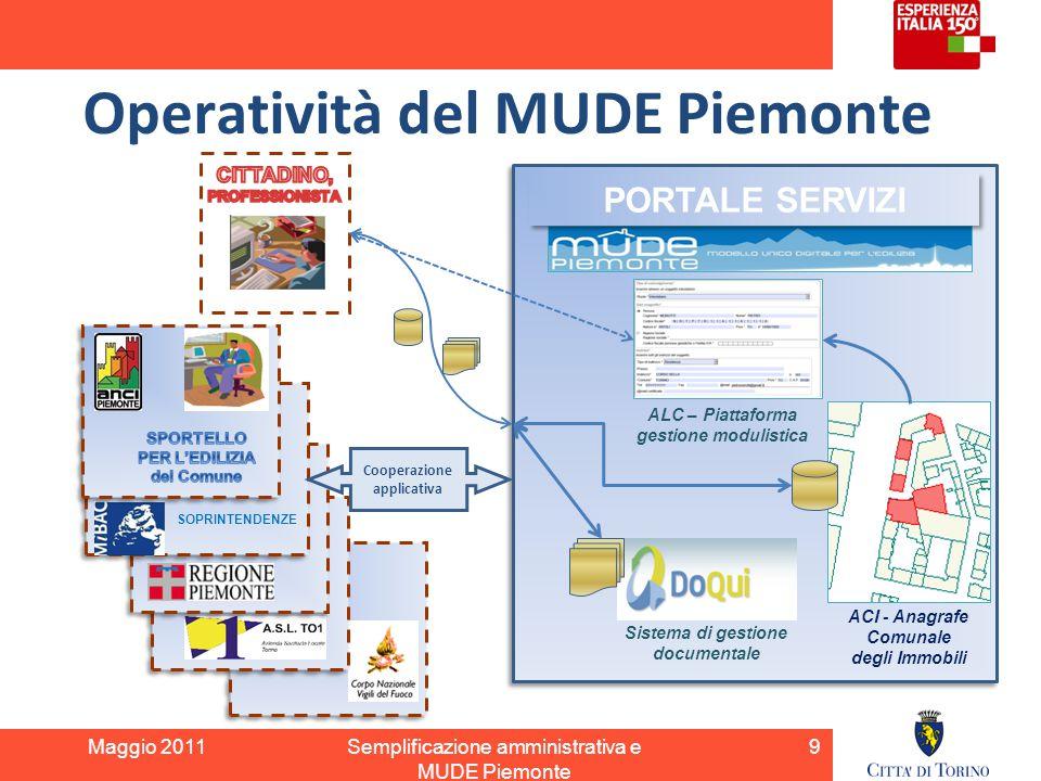Operatività del MUDE Piemonte Maggio 2011Semplificazione amministrativa e MUDE Piemonte ALC – Piattaforma gestione modulistica ACI - Anagrafe Comunale