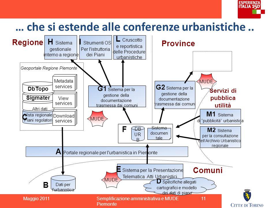 Vista regionale Piani regolatori...Altri dati Sigmater Geoportale Regione Piemonte A Portale regionale per l'urbanistica in Piemonte E Sistema per la