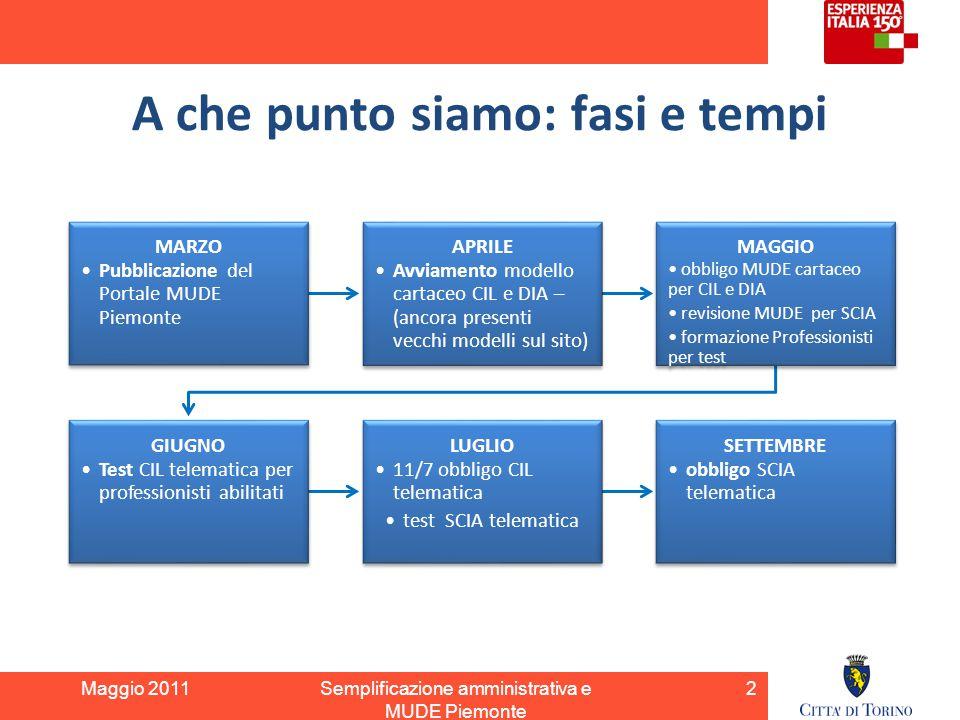 A che punto siamo: fasi e tempi Maggio 2011Semplificazione amministrativa e MUDE Piemonte MARZO Pubblicazione del Portale MUDE Piemonte APRILE Avviame