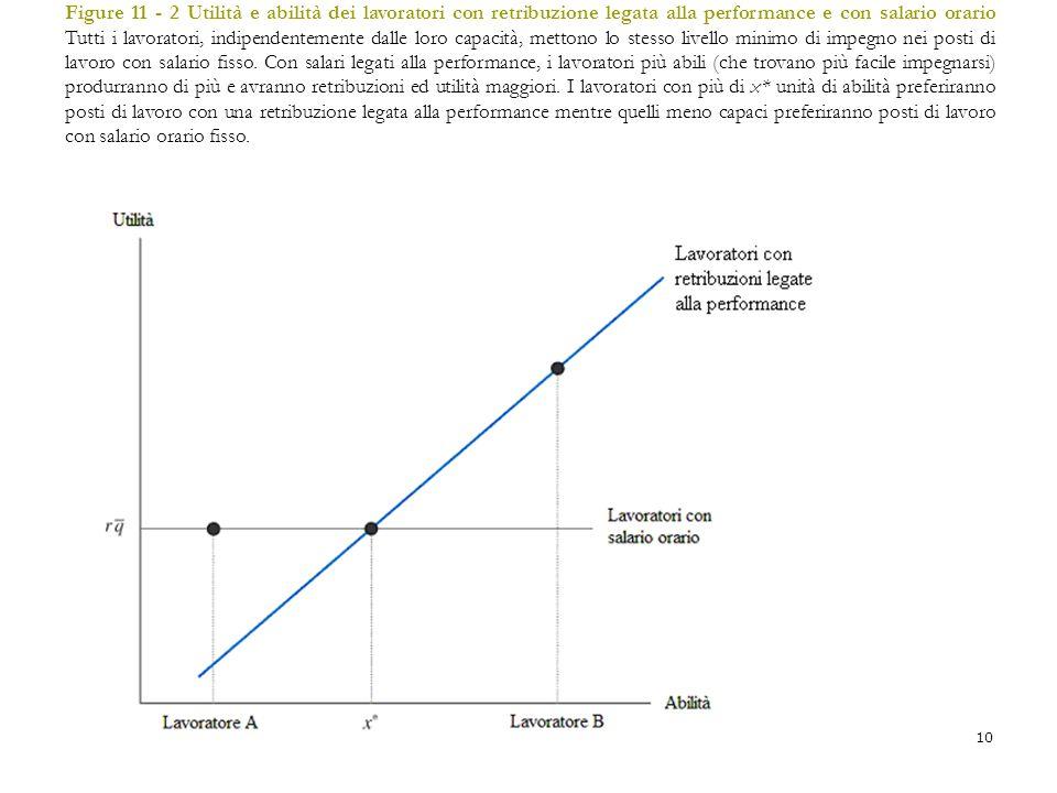 10 Figure 11 - 2 Utilità e abilità dei lavoratori con retribuzione legata alla performance e con salario orario Tutti i lavoratori, indipendentemente