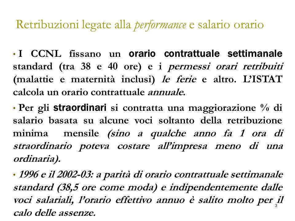 3 Retribuzioni legate alla performance e salario orario I CCNL fissano un orario contrattuale settimanale standard (tra 38 e 40 ore) e i permessi orar