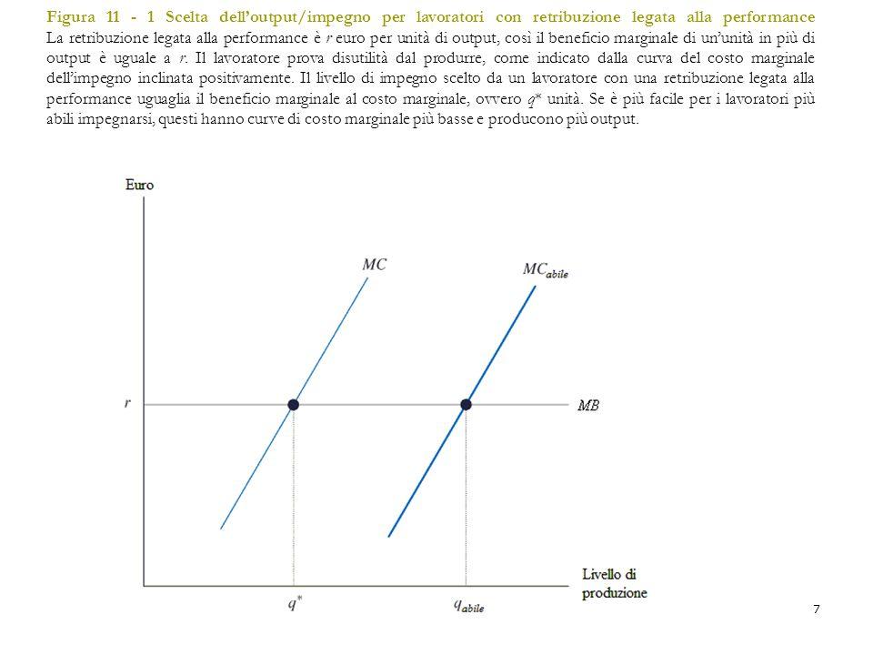7 Figura 11 - 1 Scelta dell'output/impegno per lavoratori con retribuzione legata alla performance La retribuzione legata alla performance è r euro pe
