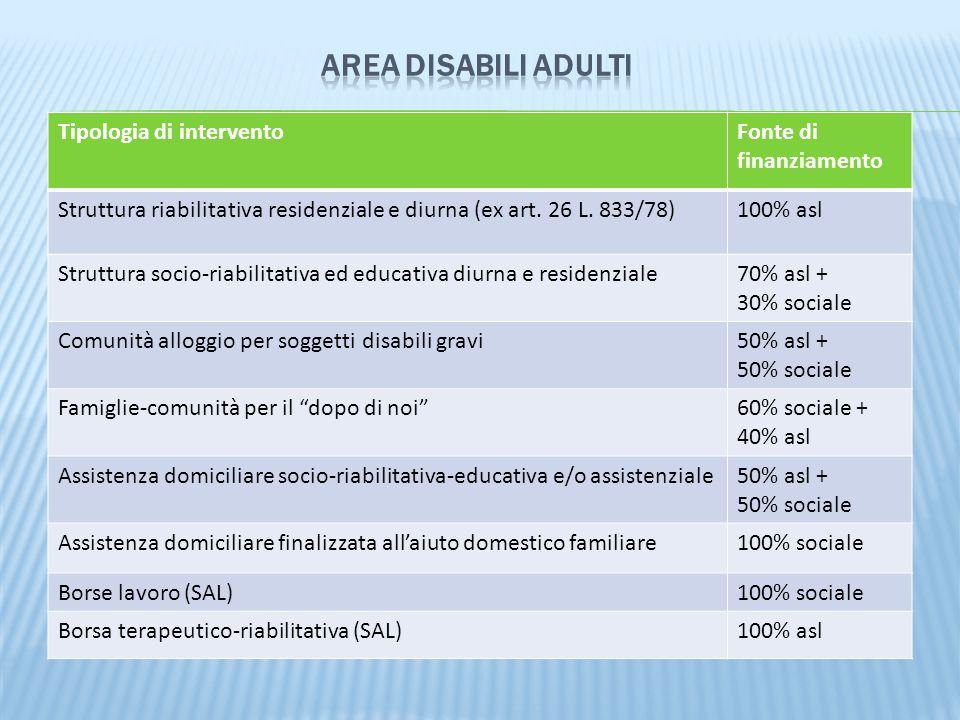Tipologia di interventoFonte di finanziamento Struttura riabilitativa residenziale e diurna (ex art.