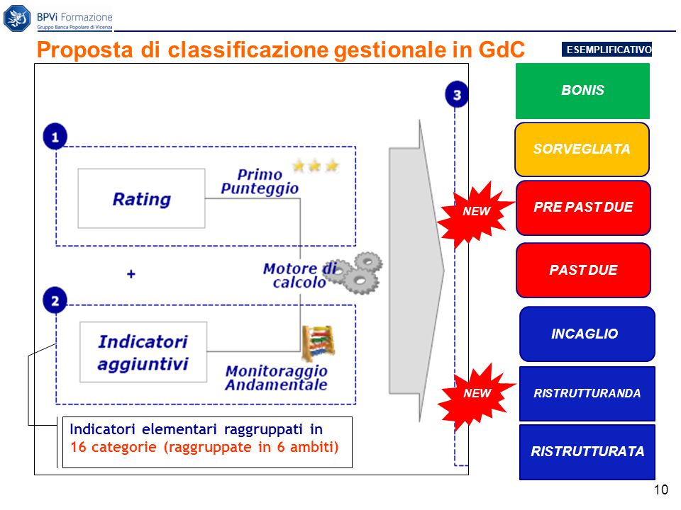10 Proposta di classificazione gestionale in GdC Indicatori elementari raggruppati in 16 categorie (raggruppate in 6 ambiti) BONIS PAST DUE PRE PAST DUE SORVEGLIATA RISTRUTTURATA INCAGLIO NEW RISTRUTTURANDA NEW ESEMPLIFICATIVO