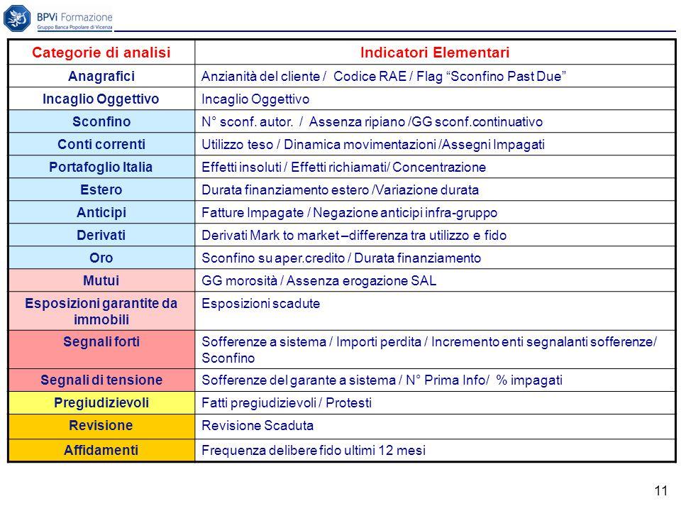 11 Categorie di analisiIndicatori Elementari AnagraficiAnzianità del cliente / Codice RAE / Flag Sconfino Past Due Incaglio Oggettivo SconfinoN° sconf.