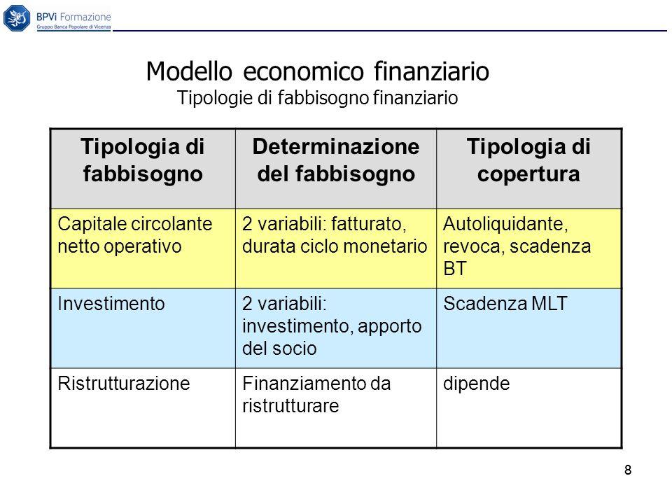 8 Modello economico finanziario Tipologie di fabbisogno finanziario 8 Tipologia di fabbisogno Determinazione del fabbisogno Tipologia di copertura Capitale circolante netto operativo 2 variabili: fatturato, durata ciclo monetario Autoliquidante, revoca, scadenza BT Investimento2 variabili: investimento, apporto del socio Scadenza MLT RistrutturazioneFinanziamento da ristrutturare dipende