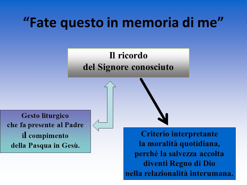 """""""Fate questo in memoria di me"""" Il ricordo del Signore conosciuto Gesto liturgico che fa presente al Padre i l compimento della Pasqua in Gesù. Criteri"""