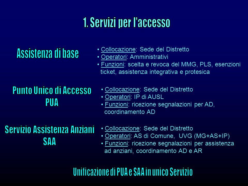 Collocazione: Sede del Distretto Operatori: AS di Comune, UVG (MG+AS+IP) Funzioni: ricezione segnalazioni per assistenza ad anziani, coordinamento AD