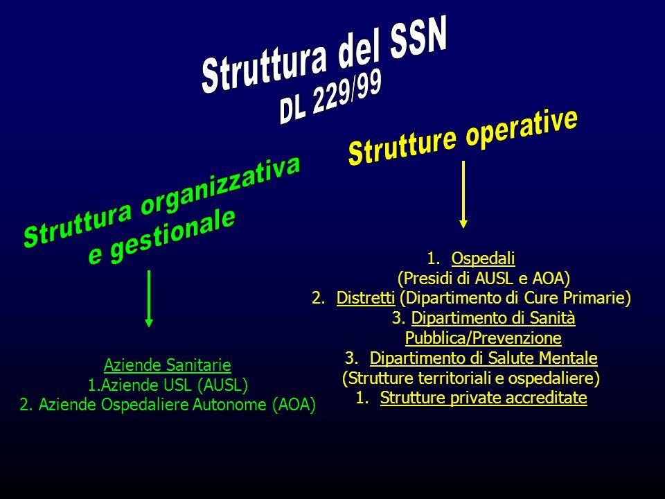 Aziende Sanitarie 1.Aziende USL (AUSL) 2. Aziende Ospedaliere Autonome (AOA) 1.Ospedali (Presidi di AUSL e AOA) 2.Distretti (Dipartimento di Cure Prim