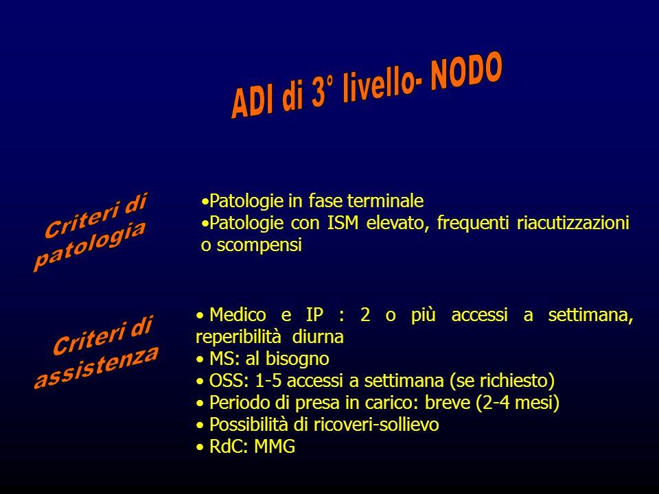 Patologie in fase terminale Patologie con ISM elevato, frequenti riacutizzazioni o scompensi Medico e IP : 2 o più accessi a settimana, reperibilità d