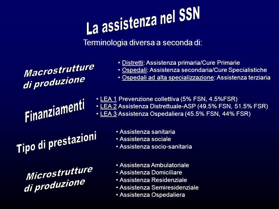 Sinonimi: cure primarie, assistenza di 1° livello, assistenza sanitaria primaria, assistenza territoriale,.