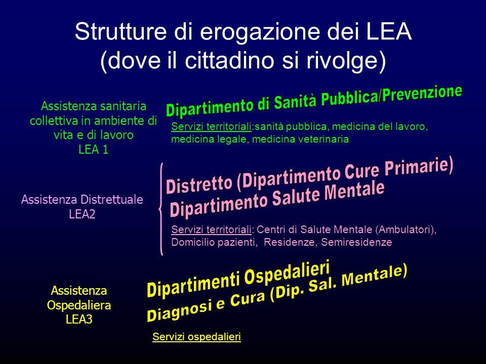 Strutture di erogazione dei LEA (dove il cittadino si rivolge) Assistenza sanitaria collettiva in ambiente di vita e di lavoro LEA 1 Assistenza Distre