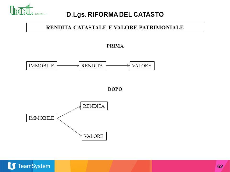 62 D.Lgs. RIFORMA DEL CATASTO RENDITA CATASTALE E VALORE PATRIMONIALE PRIMA IMMOBILERENDITAVALORE DOPO IMMOBILE RENDITA VALORE