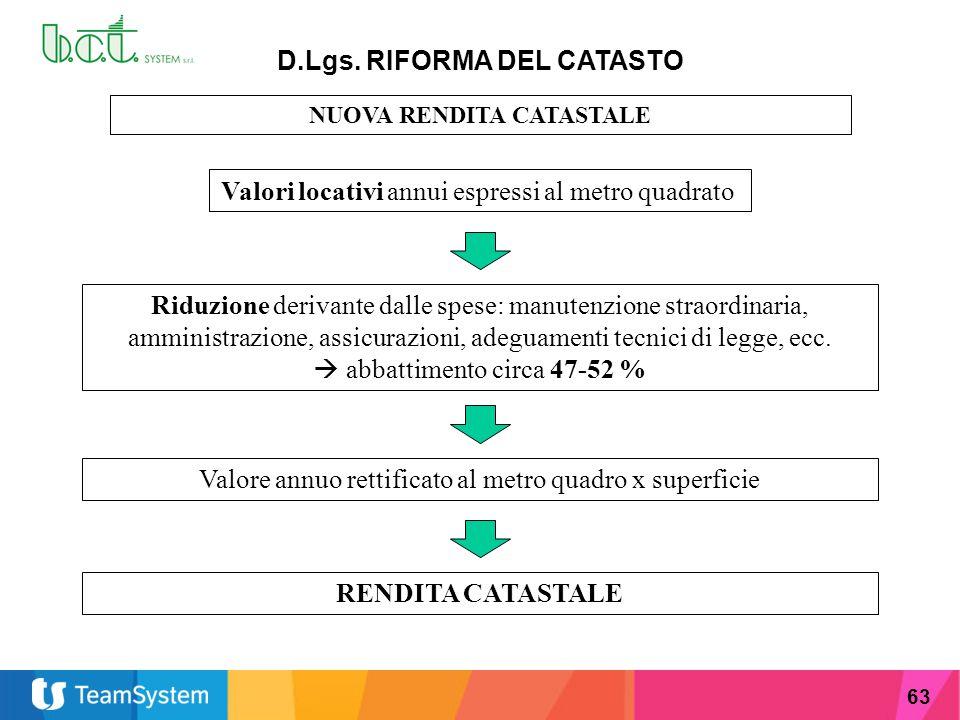 63 D.Lgs. RIFORMA DEL CATASTO NUOVA RENDITA CATASTALE Valori locativi annui espressi al metro quadrato Riduzione derivante dalle spese: manutenzione s