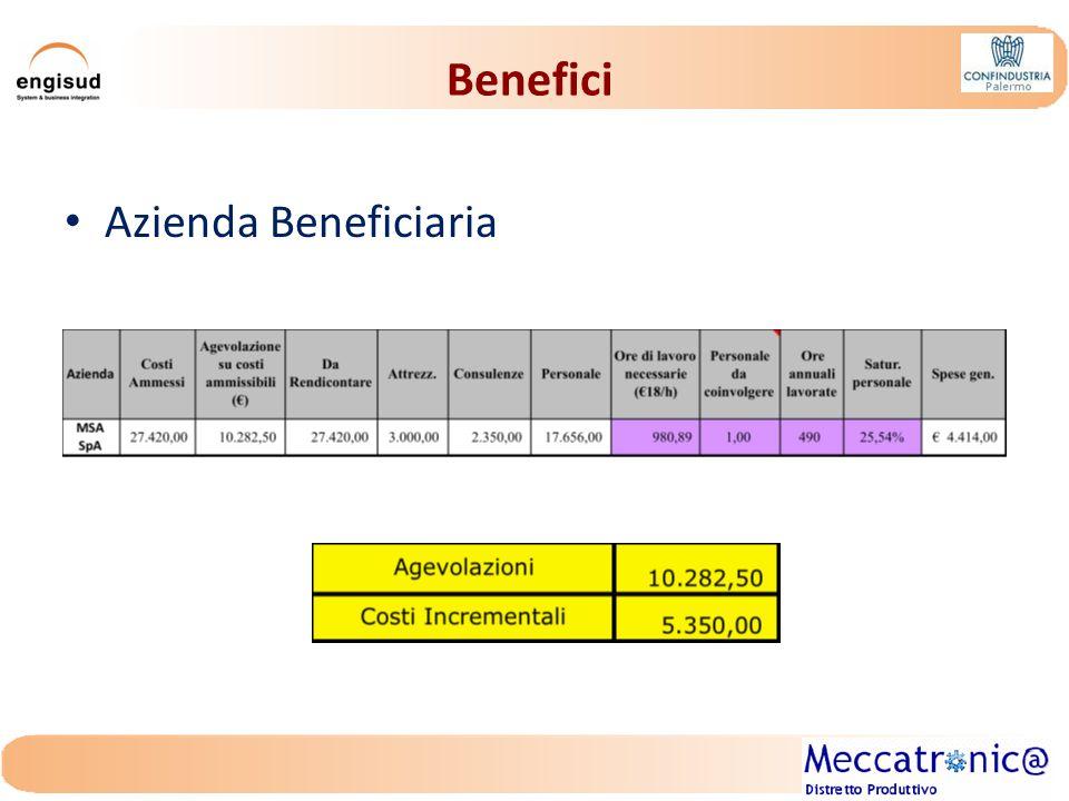 Benefici Spese Ammissibili: Personale Interno Spese Generali Consulenze Attrezzature