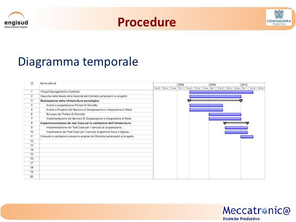 Procedure La peculiarità dell'intervento determina uno stretto legame tra avanzamento contabile ed avanzamento fisico dell'iniziativa.