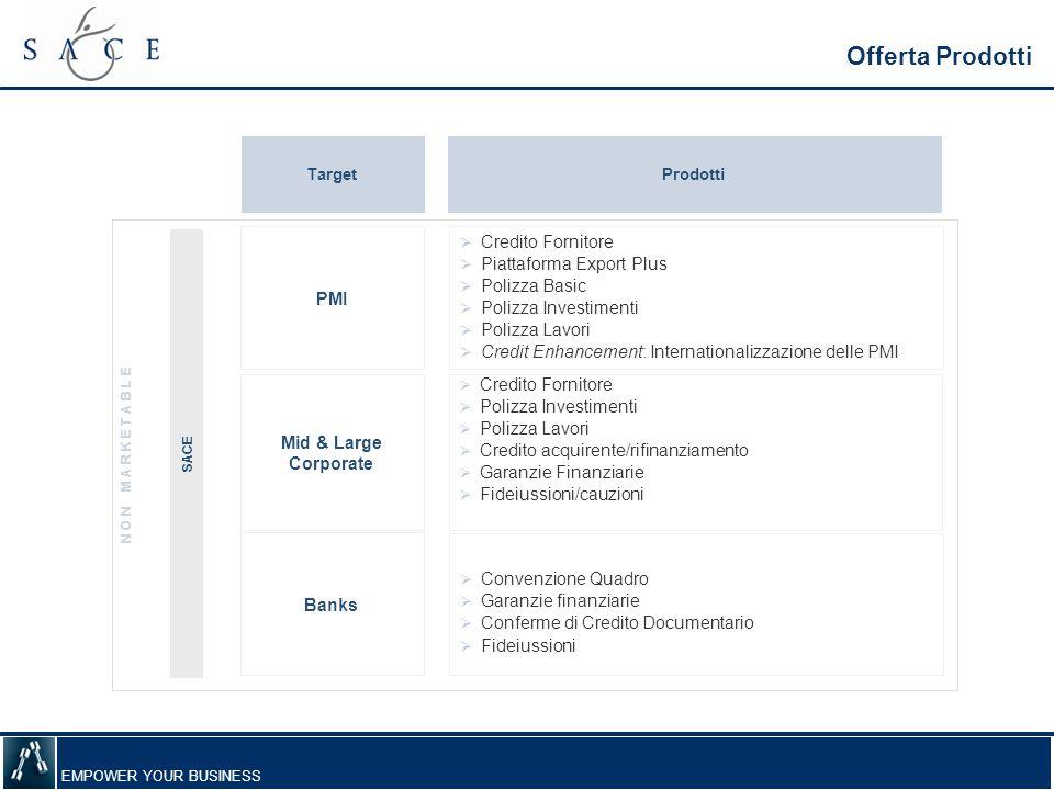 EMPOWER YOUR BUSINESS ProdottiTarget Mid & Large Corporate  Credito Fornitore  Piattaforma Export Plus  Polizza Basic  Polizza Investimenti  Poli