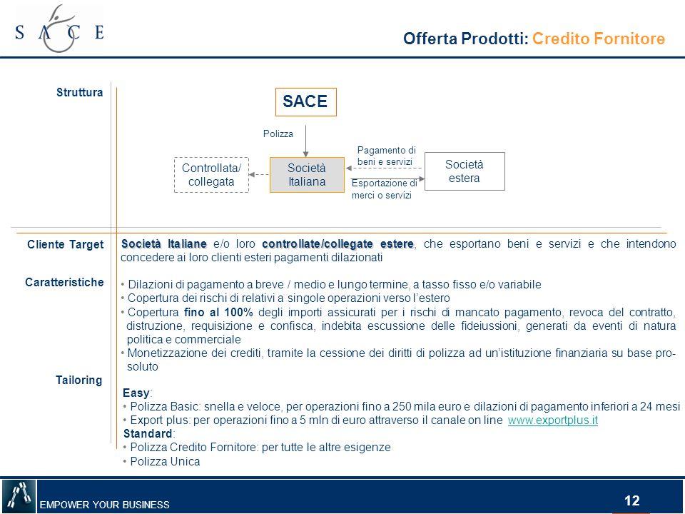 EMPOWER YOUR BUSINESS 12 Offerta Prodotti: Credito Fornitore Struttura Società Italiana Società estera Esportazione di merci o servizi Pagamento di be