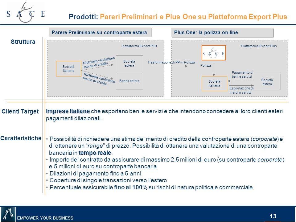 EMPOWER YOUR BUSINESS 13 Prodotti: Pareri Preliminari e Plus One su Piattaforma Export Plus Struttura Clienti Target Caratteristiche ImpreseItaliane I