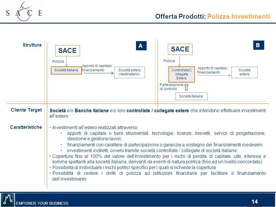 EMPOWER YOUR BUSINESS 14 Offerta Prodotti: Polizza Investimenti Struttura Polizza Apporto di capitale/ finanziamento Società Italiana Società estera (