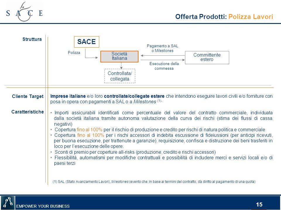 EMPOWER YOUR BUSINESS 15 Offerta Prodotti: Polizza Lavori Struttura Committente estero Società Italiana Polizza Esecuzione della commessa Pagamento a
