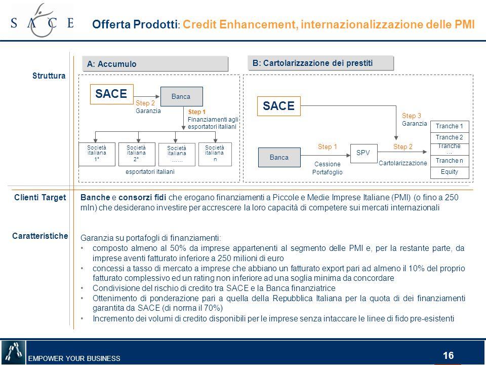 EMPOWER YOUR BUSINESS 16 Banche e consorzi fidi che erogano finanziamenti a Piccole e Medie Imprese Italiane (PMI) (o fino a 250 mln) che desiderano i