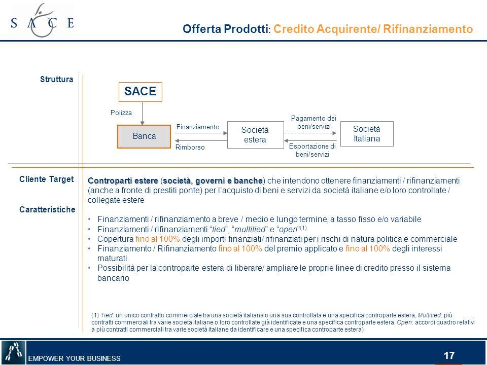 EMPOWER YOUR BUSINESS 17 Offerta Prodotti : Credito Acquirente/ Rifinanziamento Struttura Controparti esteresocietà, governi e banche Controparti este