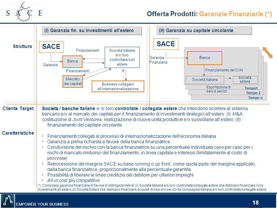 EMPOWER YOUR BUSINESS 18 Offerta Prodotti: Garanzie Finanziarie (*) Struttura Cliente Target Caratteristiche Società / banche Società / banche Italian