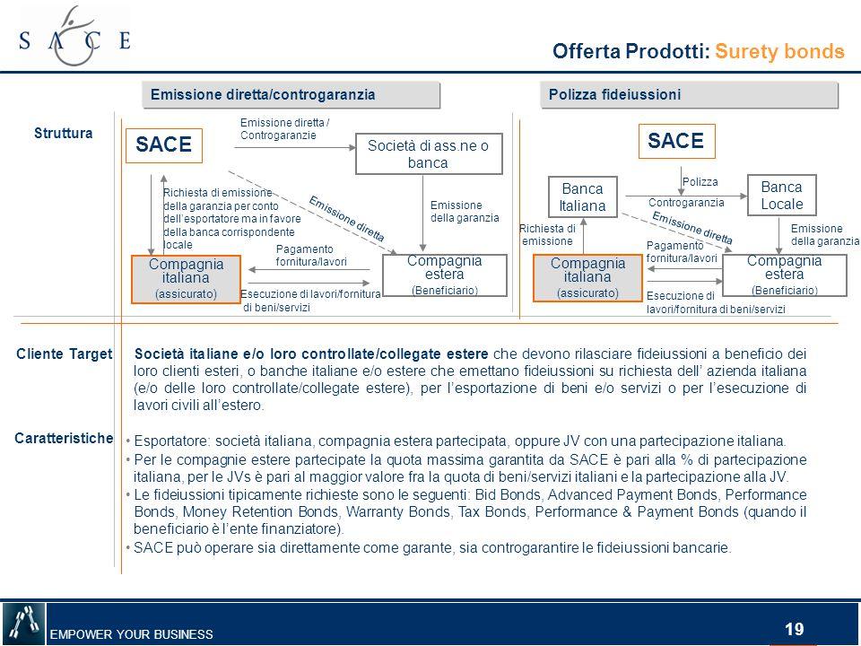 EMPOWER YOUR BUSINESS 19 Offerta Prodotti: Surety bonds Struttura Compagnia italiana (assicurato) Compagnia estera ( Beneficiario) Esecuzione di lavor