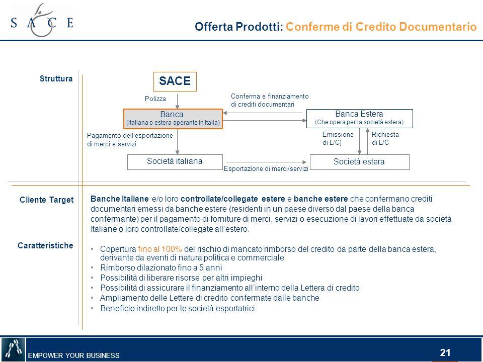 EMPOWER YOUR BUSINESS 21 Offerta Prodotti: Conferme di Credito Documentario Struttura Esportazione di merci/servizi Polizza Pagamento dell'esportazion