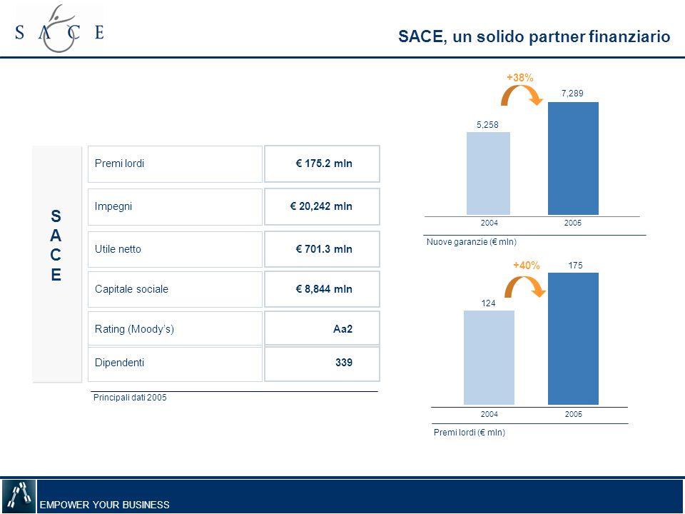 EMPOWER YOUR BUSINESS SACE, un solido partner finanziario Dipendenti 339 Rating (Moody's) Aa2 Capitale sociale € 8,844 mln Utile netto € 701.3 mln Pre