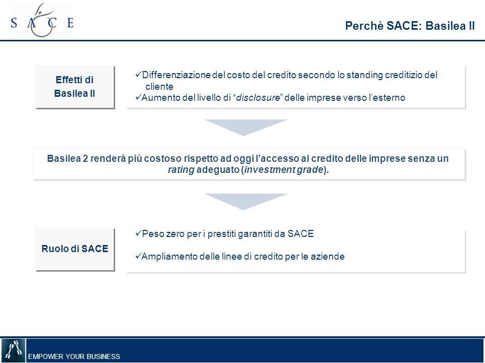 EMPOWER YOUR BUSINESS Perchè SACE: Basilea II Differenziazione del costo del credito secondo lo standing creditizio del cliente Aumento del livello di