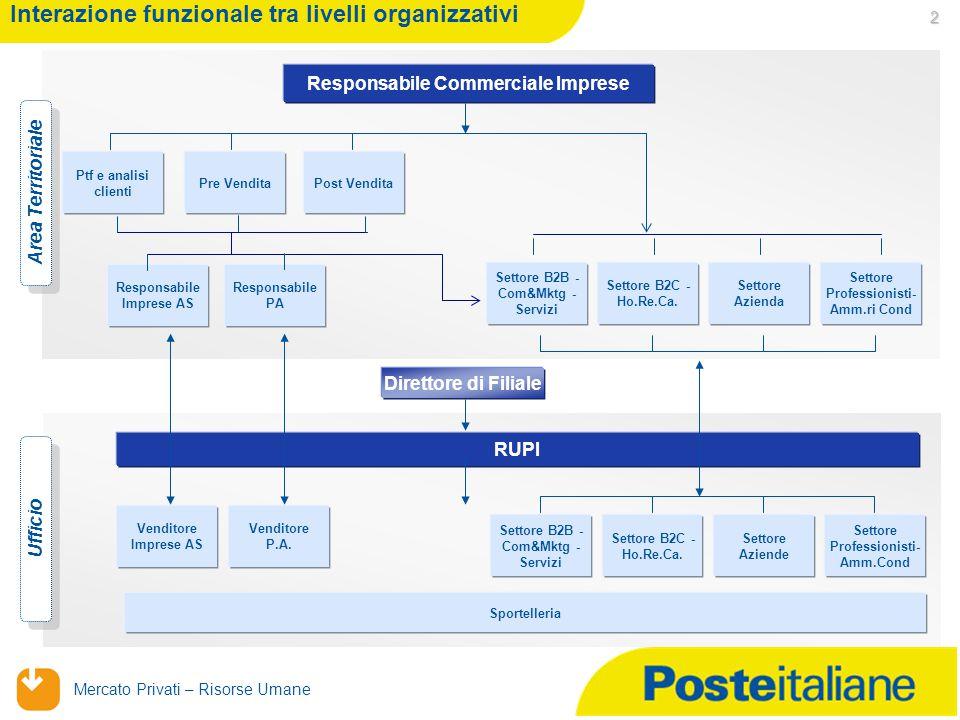 Mercato Privati – Risorse Umane 2 Venditore Imprese AS Venditore P.A.