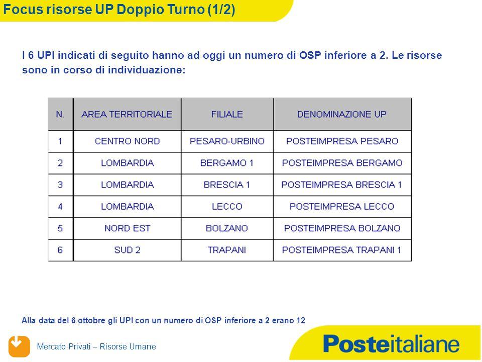 Mercato Privati – Risorse Umane Focus risorse UP Doppio Turno (1/2) I 6 UPI indicati di seguito hanno ad oggi un numero di OSP inferiore a 2.