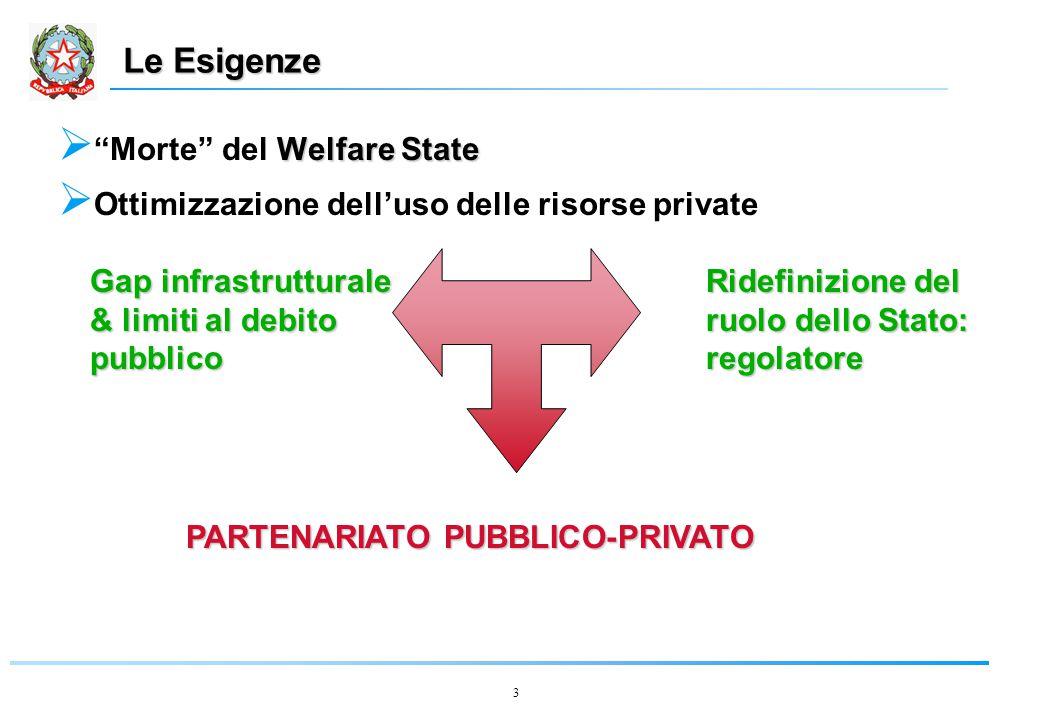 3 Le Esigenze Welfare State  Morte del Welfare State  Ottimizzazione dell'uso delle risorse private Gap infrastrutturale & limiti al debito pubblico Ridefinizione del ruolo dello Stato: regolatore PARTENARIATO PUBBLICO-PRIVATO