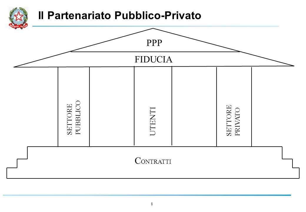 8 PPP FIDUCIA SETTORE PUBBLICO SETTORE PRIVATO C ONTRATTI UTENTI Il Partenariato Pubblico-Privato