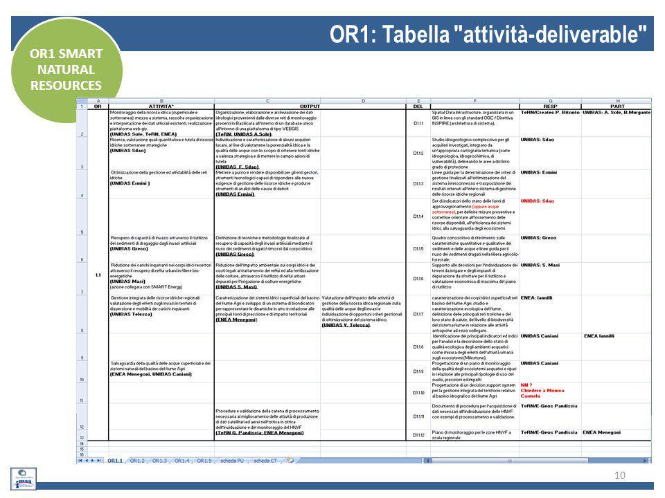 10 OR1: Tabella