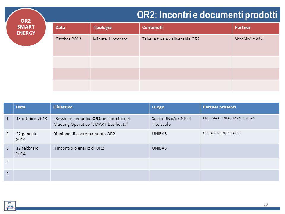 13 OR2: Incontri e documenti prodotti DataObiettivoLuogoPartner presenti 115 ottobre 2013I Sessione Tematica OR2 nell'ambito del Meeting Operativo