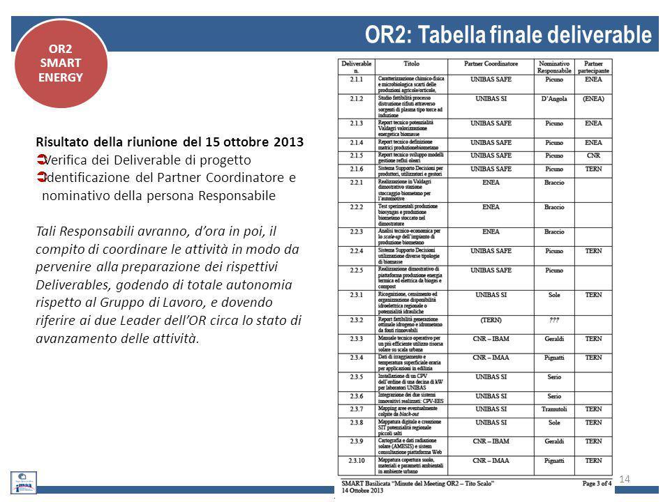14 OR2: Tabella finale deliverable OR2 SMART ENERGY Risultato della riunione del 15 ottobre 2013  Verifica dei Deliverable di progetto  Identificazi