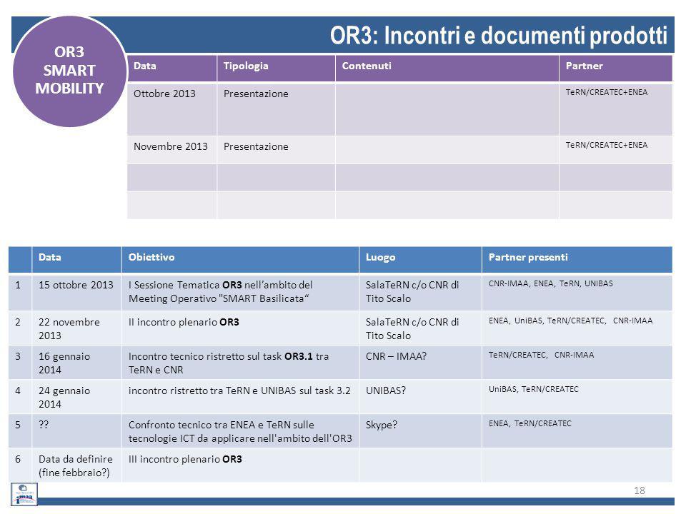 18 OR3: Incontri e documenti prodotti DataObiettivoLuogoPartner presenti 115 ottobre 2013I Sessione Tematica OR3 nell'ambito del Meeting Operativo